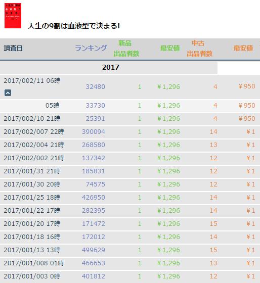2017.2.8 ホンマでっか!TVの影響2.PNG